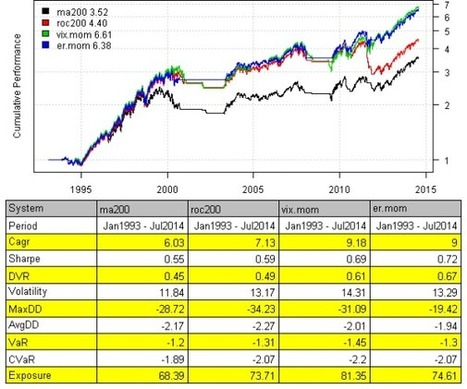 Adjusted Momentum | Quantitative Finance | Scoop.it