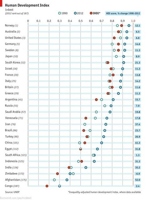African-American-Chinese   IB Development Economics   Scoop.it