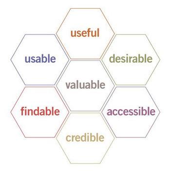 User Experience Design | UX | Scoop.it