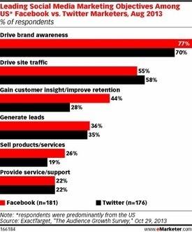 Marketers Find Success on Social Through Customer Engagement | Entrepreneurship, Innovation | Scoop.it