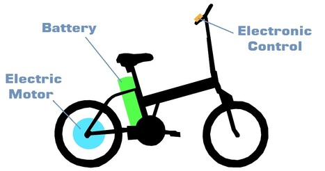 Electric Bicycles: An Eco-Friendly, Pocket-Friendly and Health-Friendly Means of Transport | Electric Bicycle Singapore | Scoop.it