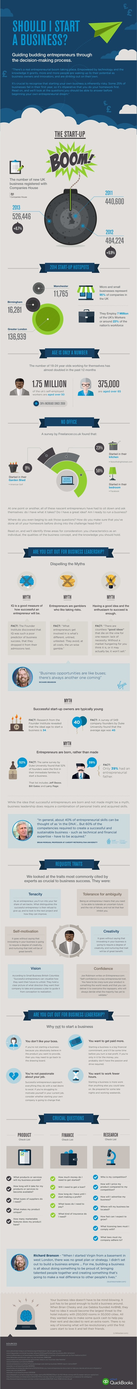 Infographic / Should I start a business? This will help you make a decision | MarketingHits | Scoop.it