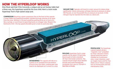 Hyperloop Is Real: Meet The Startups Selling Supersonic Travel | Disruption, Innovation, digital Technologies | Scoop.it