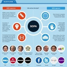 What SOPA means for business & innovation(infographic) | Writing Tools Web 3.0 | Scoop.it
