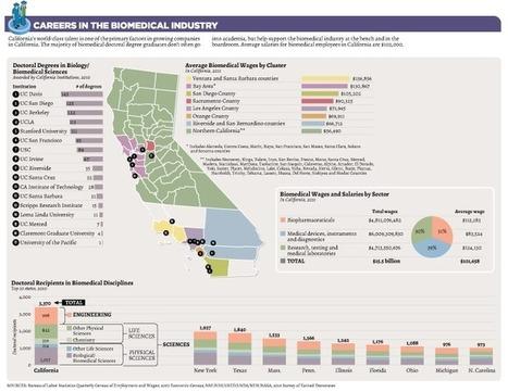 Careers - California Biomedical Industry   The Science Life   Scoop.it