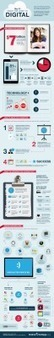 Trends | Infographic: How to Make the Jump to Digital | marked for sharing | Scoop.it