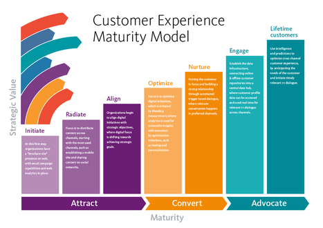 Are You Really Ready for Customer Experience | Marketing, Business & Management | Scoop.it