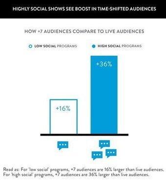 +10,8% de tweets sur une émission = +1,8% d'audience TV différée - Journal du Net | Twitter, tweets et retweets | Scoop.it