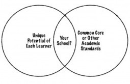 Which Rules in Your School, Common Core or the Unique Potential ...   Education Seminar   Scoop.it