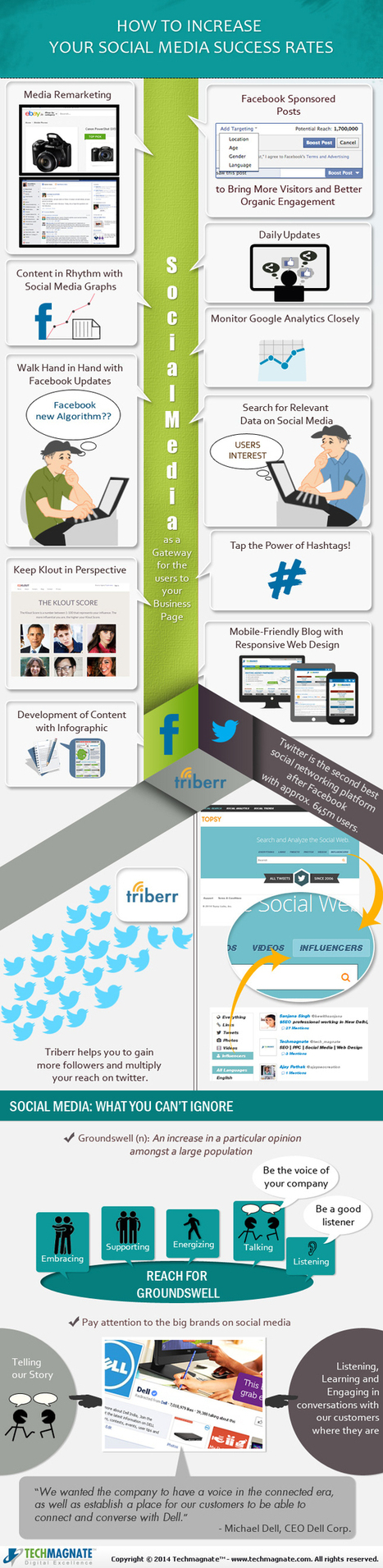 Social Media Infographic: How To Increase Your Success Rates? | Social Media (network, technology, blog, community, virtual reality, etc...) | Scoop.it