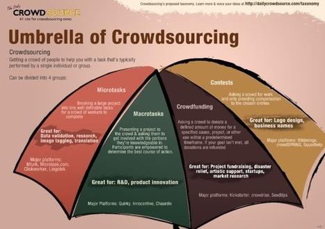 Umbrella of Crowdsourcing | Sélections de Rondement Carré sur                                                           la créativité,  l'innovation,                    l'accompagnement  du projet et du changement | Scoop.it