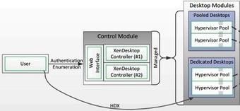 Virtual Tech: View vs. XenDesktop - POC Config | VDI and EUC | Scoop.it
