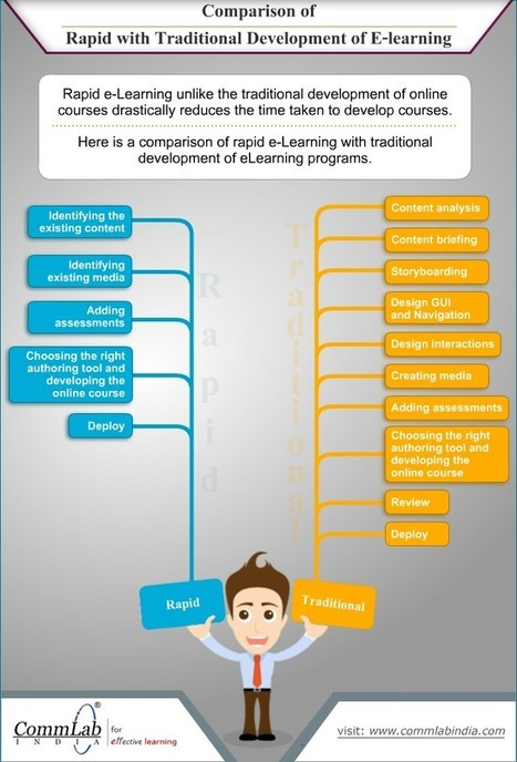 [Infographic] Comparison of Rapid with Traditional development of eLearning | Click Psicología | Scoop.it