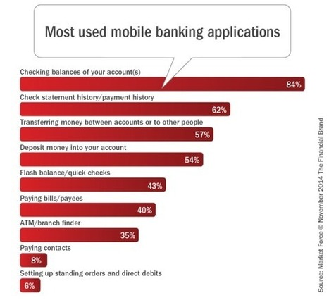 Despite Digital Banking Growth, Traditional Channels Survive | Financial Services 3.0 | Scoop.it