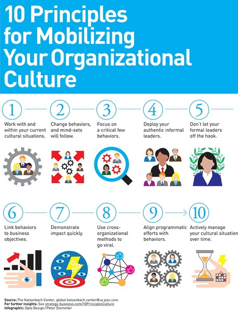 10 Principles of Organizational Culture | Human Capital & Business Trends | Scoop.it
