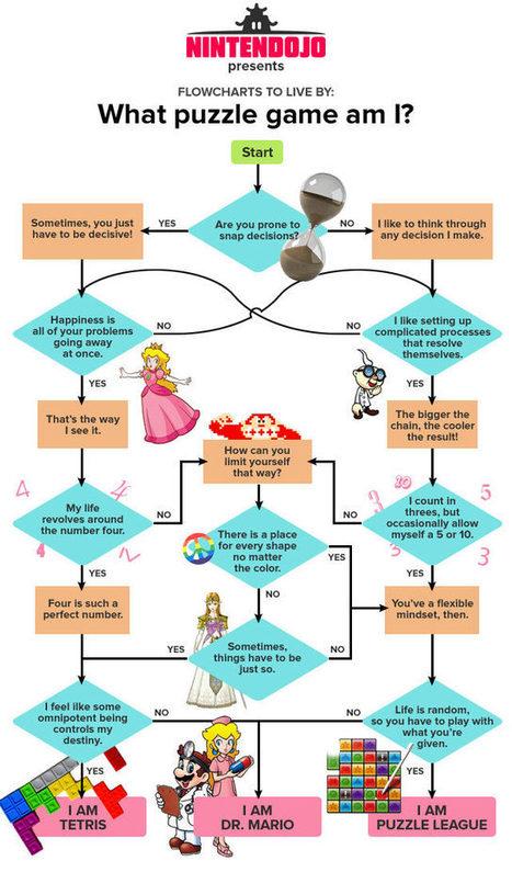 Flowchart: What Puzzle Game Am I? « Nintendojo   Infograph   Scoop.it