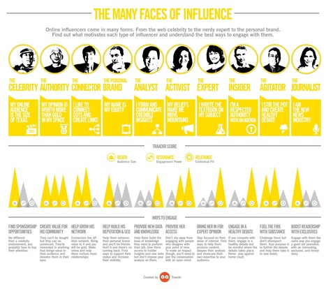 Who Wields Real Influence On Social Media? | IDEA | HAVAS | Scoop.it