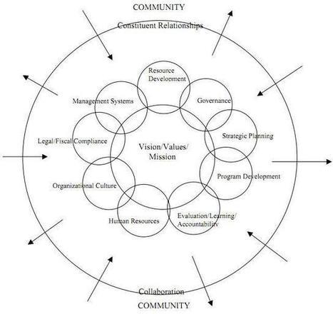 ¿Qué es el desarrollo organizacional? | Desarrollo organizacional | Scoop.it
