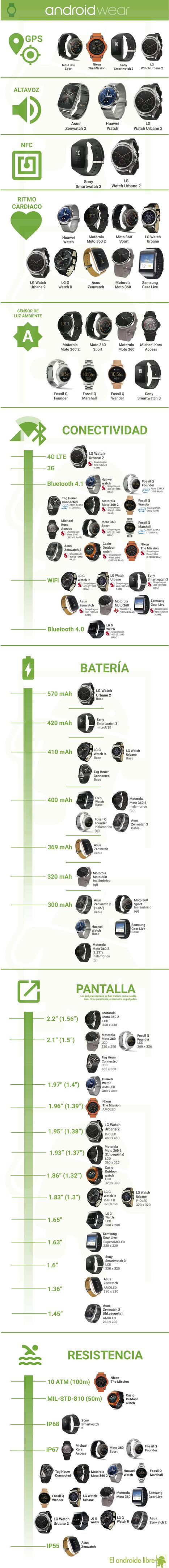 La comparativa de Android Wear en 2016, en una infografía | Mobile Technology | Scoop.it
