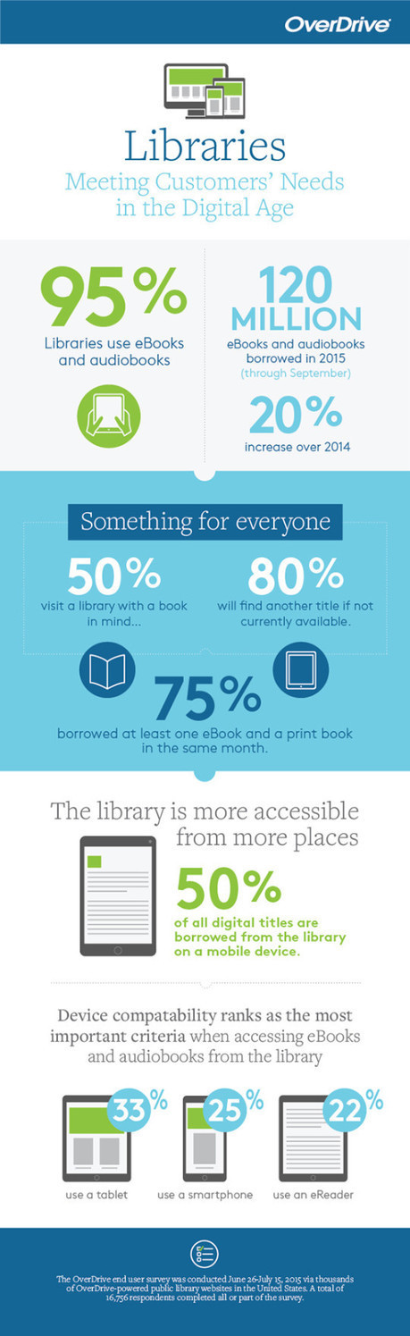 How libraries are meeting patrons' needs in the digital age (infographic from Overdrive in America) | E-books and libraries | Scoop.it