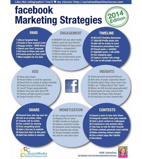 INFOGRAPHIC: Facebook Marketing Strategies, 2014 | SM | Scoop.it