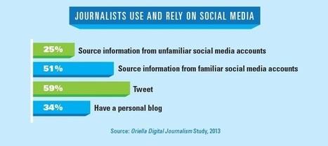 Infografía: Conoce el perfil de un periodista influyente en redes sociales   Educomunicación   Scoop.it