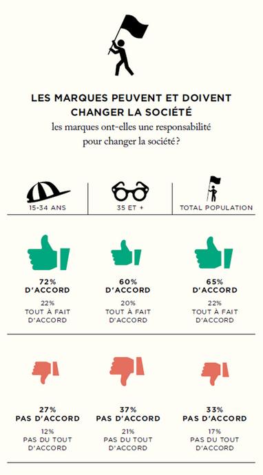 [Analyse] Les Français et les marques : ce qui change | Communication Digital x Media | Scoop.it