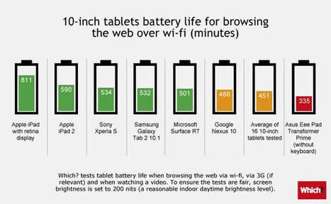 Tablet Battery Life Comparison Test Results | Geeky Gadgets | Salva Tecnología | Scoop.it
