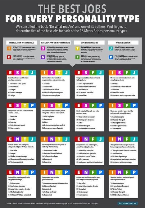 Cheat Sheet: The Best Jobs For Each Personality Type | Personality Type @ Work | Scoop.it