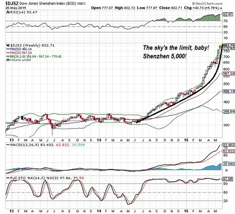 oftwominds-Charles Hugh Smith: Bubble, Bubble, Toil and Trouble: When Authorities Buy Assets to Prop Up Markets | Gold and What Moves it. | Scoop.it