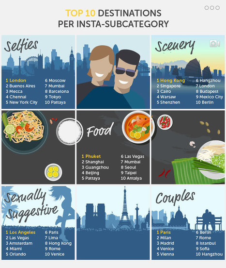 Instagram : à chaque ville du monde, sa spécialité. Top 10 des destinations (Infographie Hoppa) | Tendance, blog, photo | Scoop.it