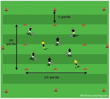 Foot Skills with Short Sprints - Coaching Soccer Conditioning | coaching Soccer | Scoop.it