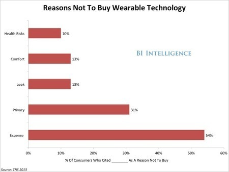 Wearable Banking Still Not Ready for Prime Time | Wearable Tech and the Internet of Things (Iot) | Scoop.it