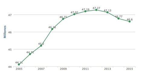 Padrón España 2015: la salida de extranjeros reduce la población española por tercer año consecutivo | GEOGRAFIA SOCIAL | Scoop.it