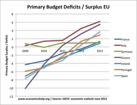 The Economic Cost of High Bond Yields | Economics Blog | European Finance & Economy | Scoop.it