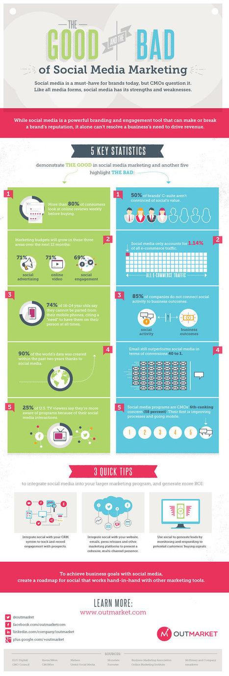 Pourquoi faut il intégrer les réseaux sociaux à sa stratégie marketing | Prodigemobile | Réseaux sociaux | Scoop.it
