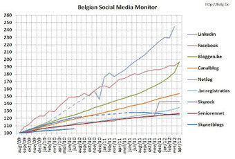 B.V.L.G.: Belgian Social Media Monitor - april 2012 | Doeland's Digitale Wereld | Scoop.it