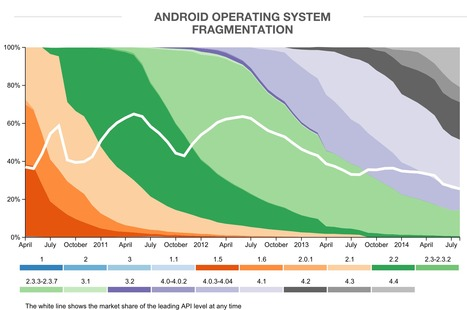 Android Fragmentation Report August 2014   Digital Transformation of Businesses   Scoop.it