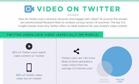 82% des utilisateurs de Twitter regardent des vidéos sur Twitter | Webmarketing & Social Media | Scoop.it