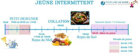 Comment faire un jeûne intermittent ? | Pour une vie saine | Scoop.it
