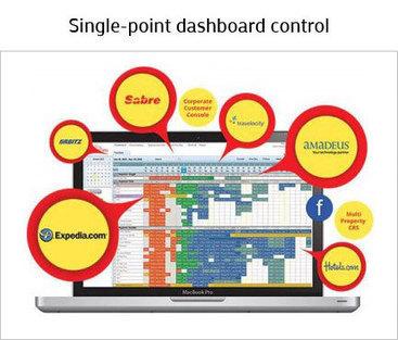 Hotel Distribution System, Hotel Global Distribution Channels   Apartment Management Software   Scoop.it