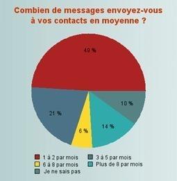 Envoyez-vous assez d'emails? : Capitaine Commerce 3.6 | TIC | Scoop.it