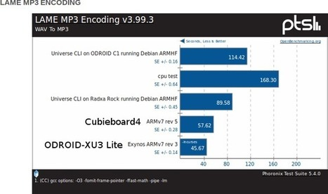 Cubieboard 4 Ubuntu Review – Setup, Usability, and Performance | Embedded Systems News | Scoop.it