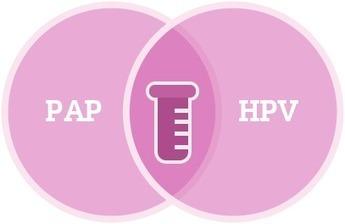 การตรวจคัดกรองมะเร็งปากมดลูกโดยวิธี HPV DNA Test - HPVactnow | เสม็ดวันนี้.com | Scoop.it