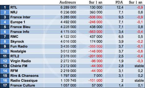 Médiamétrie : les radios délaissées début 2013 | ElectronLibre | Les médias face à leur destin | Scoop.it