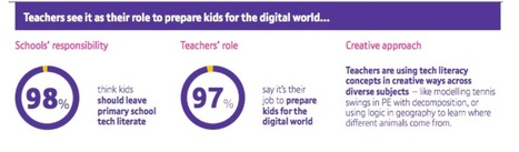 Tech Literacy in Primary education | digital study | Scoop.it