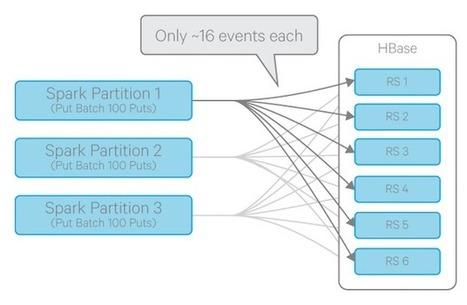 New in Cloudera Labs: SparkOnHBase | hi bigdata | Scoop.it