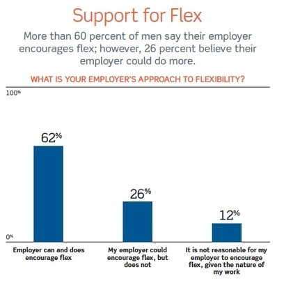 Survey: Majority of men want flexible work - Washington Post | Work-Life Balance | Scoop.it