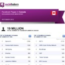 October 2012 Social Media Report: Facebook Pages in Canada | Social Media Article Sharing | Scoop.it