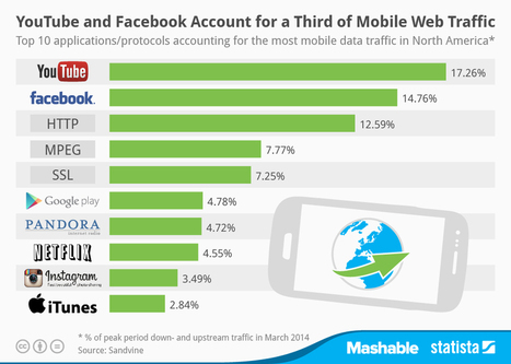 Infographic: YouTube and Facebook Account for a Third of Mobile Web Traffic | cross pond high tech | Scoop.it